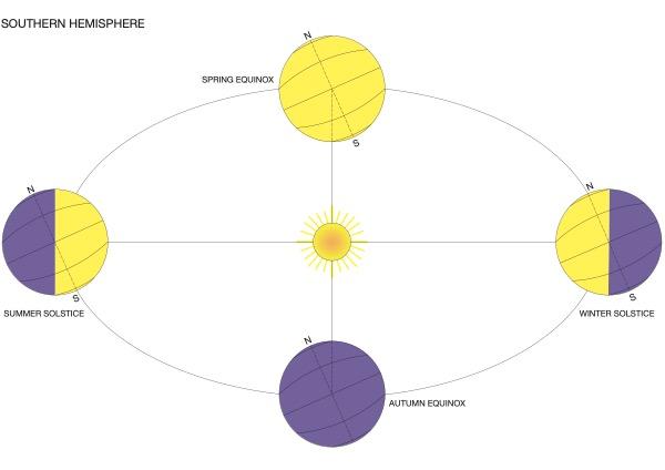 Image result for equinox montessori charts